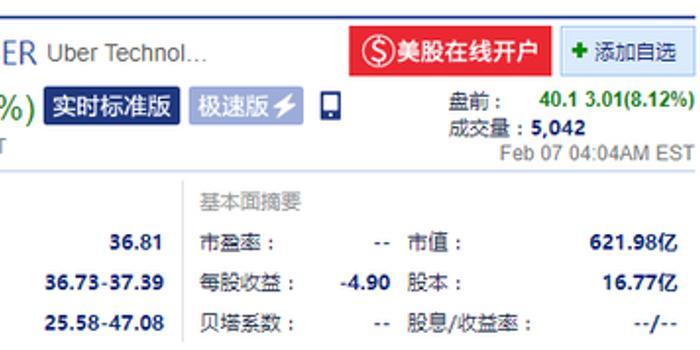 Uber美股盘前涨逾8% 第四季度净利润亏损11亿美元