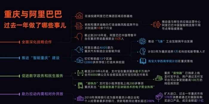 """阿里與重慶全面深化戰略合作 助力建設""""智能重慶"""""""