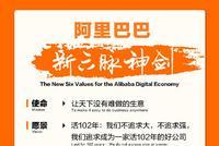 """360彩票网官网在线,阿里正式发布""""新六脉神剑"""":客户第一 员工第二"""