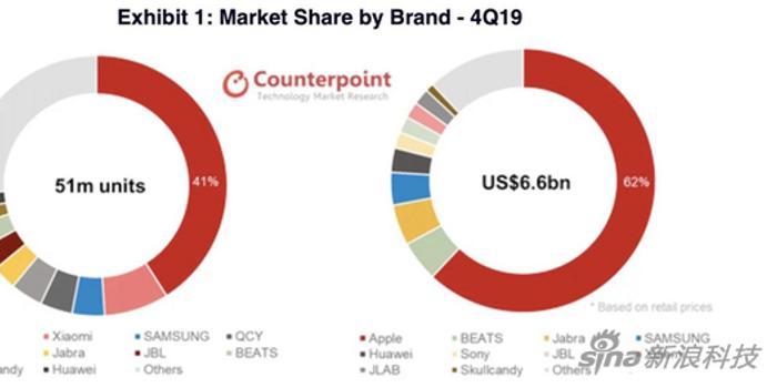 苹果统治真无线耳机市场 今年出货量有望过亿