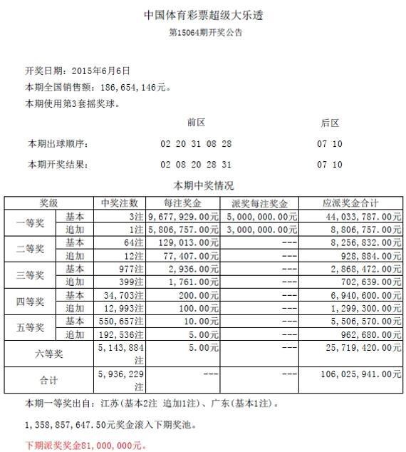新浪体育讯  北京时间2015年6月6日晚,大乐透第15064期开奖结果