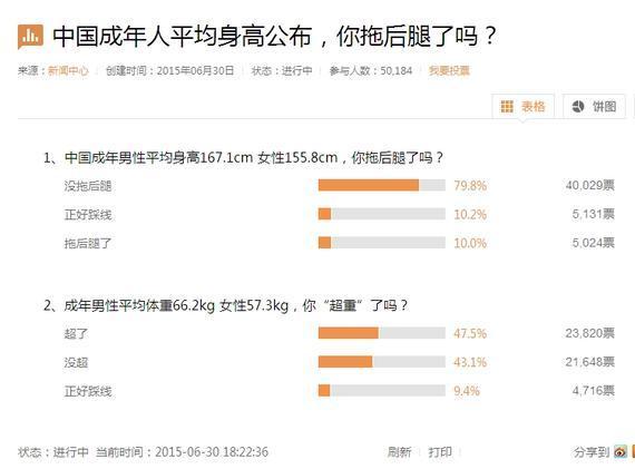 近日一组数据表明中国男性和女性的平均身高靠谱吗?