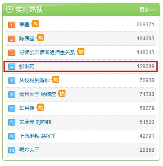 微博实时热搜榜,张琳芃目前排名第4