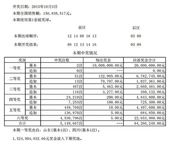> 正文     北京时间2015年10月03日,大乐透第15115期开奖结果揭晓:前