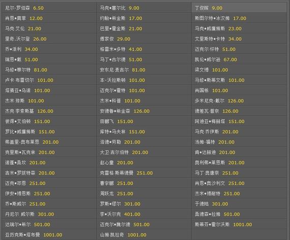 bet365给国锦赛开出的赔率