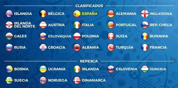 欧洲杯晋级球队一览