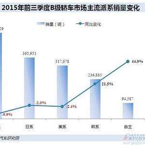 3月b级车销量排行榜_...完2012年4月b级车销量排行榜各品牌汽车的表现,我
