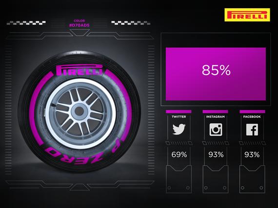 新浪體育訊  阿布扎比大獎賽之后將會安排一場倍耐力測試,以實戰檢驗2016年的新輪胎;   極軟胎配方將會上演其賽道首秀;   根據社交媒體上的投票,明年極軟胎將會采用紫色涂裝;   米蘭,2015年11月4日根據國際汽聯世界理事會達成的協議,倍耐力將在2015賽季收官戰阿布扎比大獎賽之后安排一場輪胎測試。   這一天的測試將會在12月1日星期二,從早間9點至晚間9點不間斷進行,致力于干地光頭胎的研發工作。   車隊已經被要求最好選擇正賽車手或試車手出席這場測試,并且將不允許在這場測試中試用任何新部