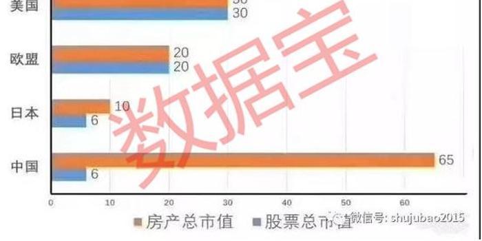 10万块!中国人均财富仅美国的5% 房产市值却两倍多