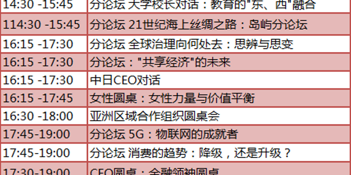 今日10点李克强博鳌亚洲论坛演讲 将传递什么信息?