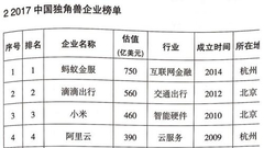 最新!科技部发布2017中国独角兽企业榜单(收藏)