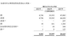 中国铁塔递交赴港上市申请:99.8%收入来自三大运营商