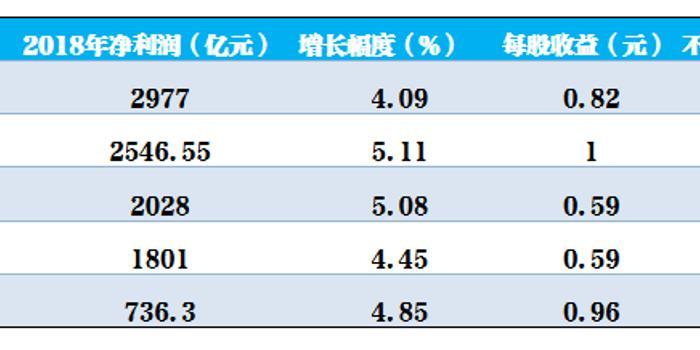澳门全讯网_五大行2018年成绩单揭晓 工行净利2977亿元领跑