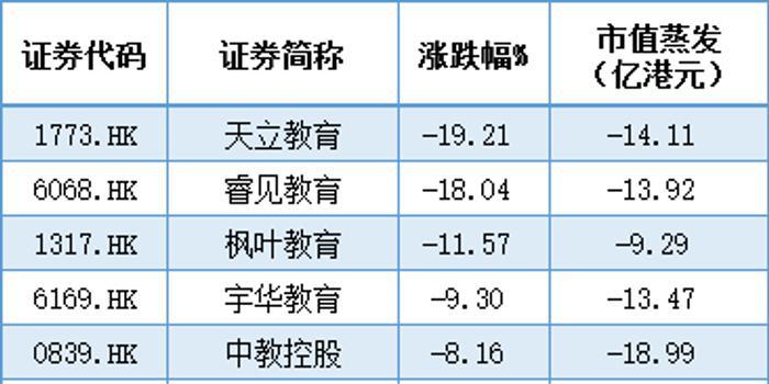 教育股继续受追捧 睿见教育一度涨近7%枫叶教育涨4%