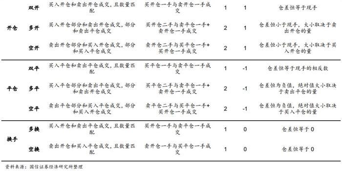 国信宏观固收:国债期货的8种成交性质隐含了什么