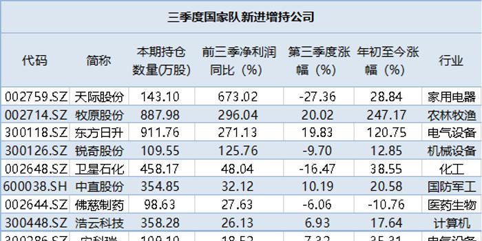 證金、匯金三季度新建倉13股 這家公司獲增持1億股
