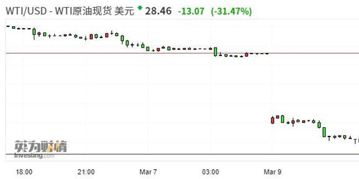 外盘原油配资:外盘原油持续下跌 WTI原油跌幅达30%、现报29.02美元/桶