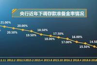 央行自2011年11月底以来共实施12次全面降准