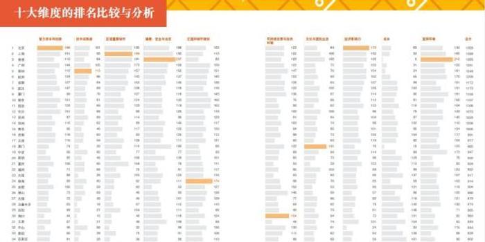报告称北京上海香港广州深圳排名中国城市前五