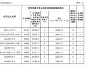 天津农商行董事长自杀 任职银行曾卷入侨兴债被罚