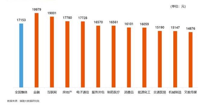 报告:京沪应届生起薪最高 平均月薪为9000元左右