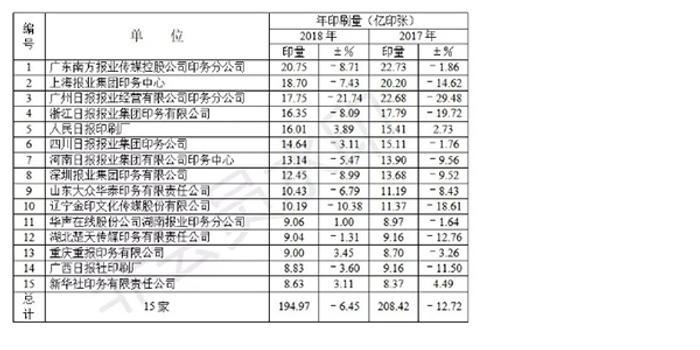 双色球字谜_中国报业协会:全国报纸总印刷量下滑的态势有所遏制