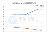 """吸取Lyft""""前车之鉴""""?社交独角兽Pinterest主动压低IPO估值"""