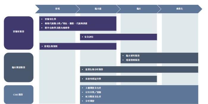 中国第二大医药研发服务平台康龙化成通过港交所聆讯