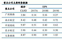 交通运输两会专题:减税降费,推动中国高效物流体系建设