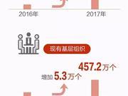 从数字看中国共产党队伍的生机与活力