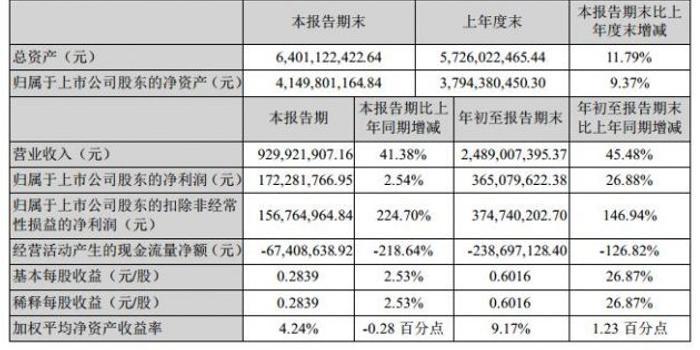 紫光国微Q3净利1.72亿元 短期借款余额暴增1087.69%
