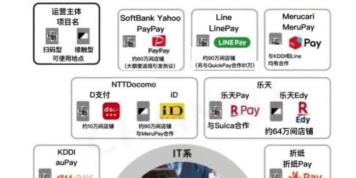雅虎或联手line 打造日本数字货币交易巨头平台