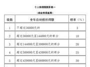新华社受权发布:中华人民共和国个人所得税法(全文)
