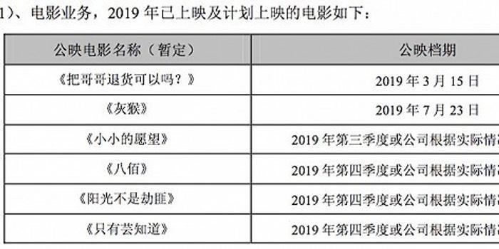 华谊兄弟亏损加剧:毛利率全线下滑短期借款增长10倍