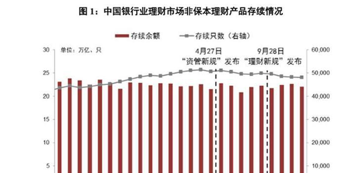 诚信在线下载_去年末银行理财余额22万亿 同业理财规模与占比双降
