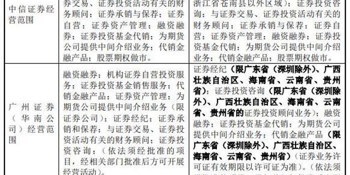券商业重大并购:134亿大利好 中信证券收购广州证券