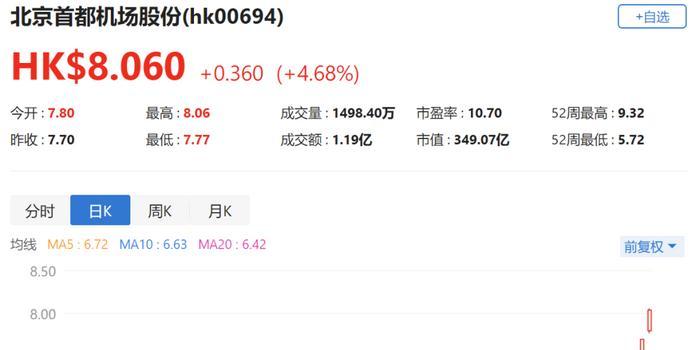 港股异动丨北京首都机场涨4.68% 大兴机场分流悲观预期充分释放