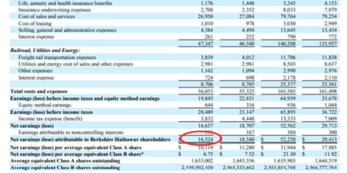 伯克希爾哈撒韋第三季度凈利165.2億美元