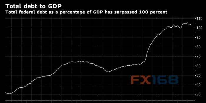 债务占gdp_欧盟统计局 欧元区三季度债务占GDP之比跌至92.7