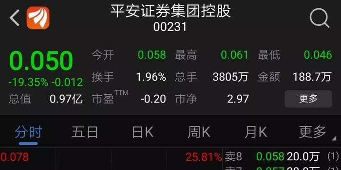 平安证券大跌近20%:股价只有0.05港元?原来虚惊一场
