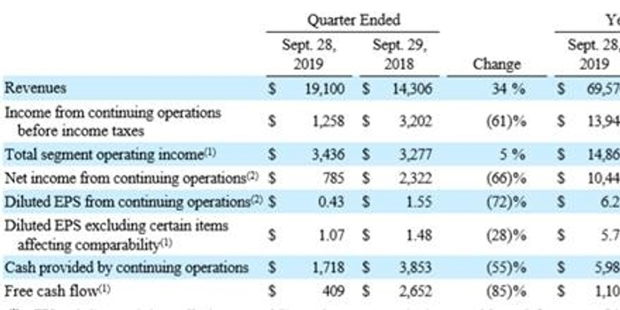 迪士尼Q4业绩超预期拉升股价 流媒体业务将迎收获期?