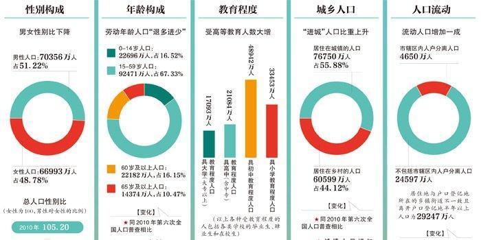 全国胡氏人口总数是多少_人口普查