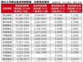 环渤海动力煤大涨 基金猛买煤炭股淘金