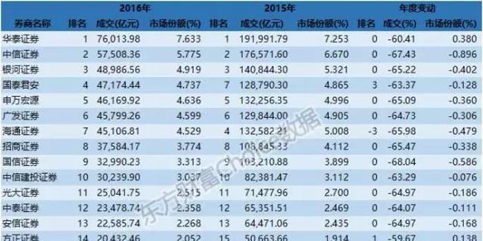 券商排名_港美股打新券商图