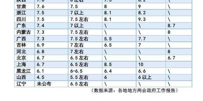 近21年gdp增速最快城市排名_三季度GDP前十强城市大洗牌,你的城市上榜了吗