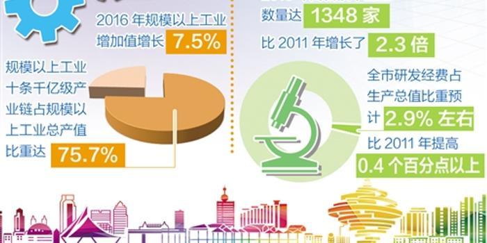 青岛 gdp_山东17城市GDP公布 菏泽GDP2560亿元增速全省领跑