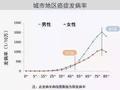 2017中国城市癌症报告出炉 每人有3成患癌风险