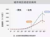 2017中国城市癌症报告出炉