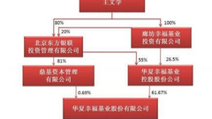 雄安概念股华夏幸福四涨停 王文学身家增190亿超600亿