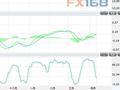 4月11日白银投资晨报:短期回调压力加大 关注50日均线支撑